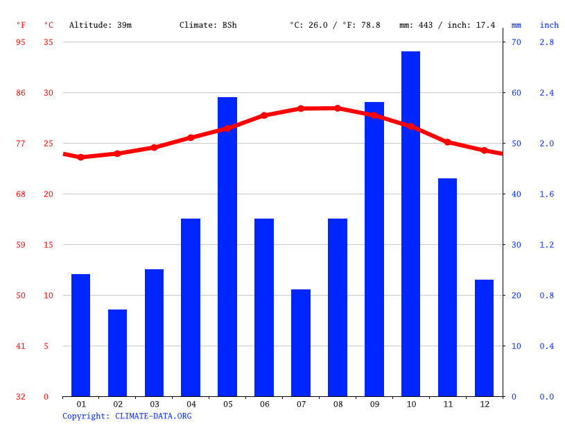 Climate graph // Weather by Month, Villa Sinda