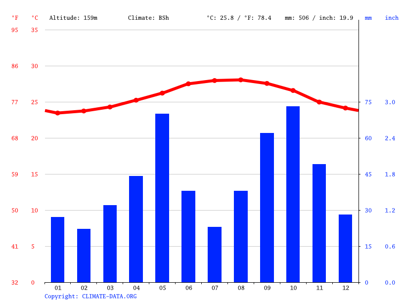 Climate graph // Weather by Month, El Papayo