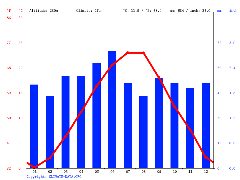 Climate graph // Weather by Month, Тервел