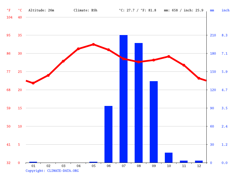 Climate graph // Weather by Month, Bhavnagar