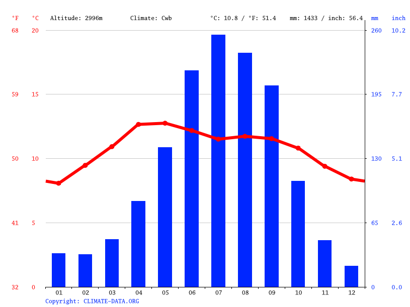 Climate graph // Weather by Month, Parres El Guarda