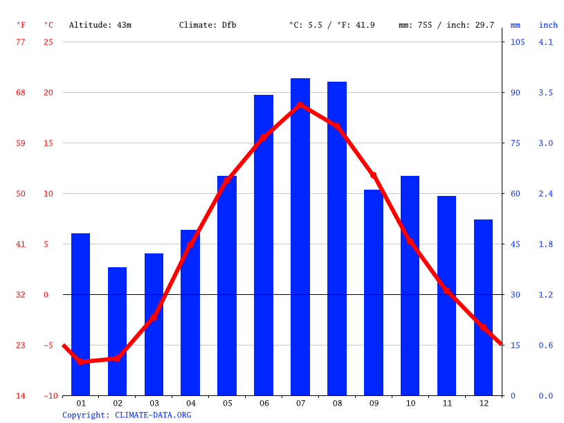 Climograph // Weather by Month, Ulyanovka