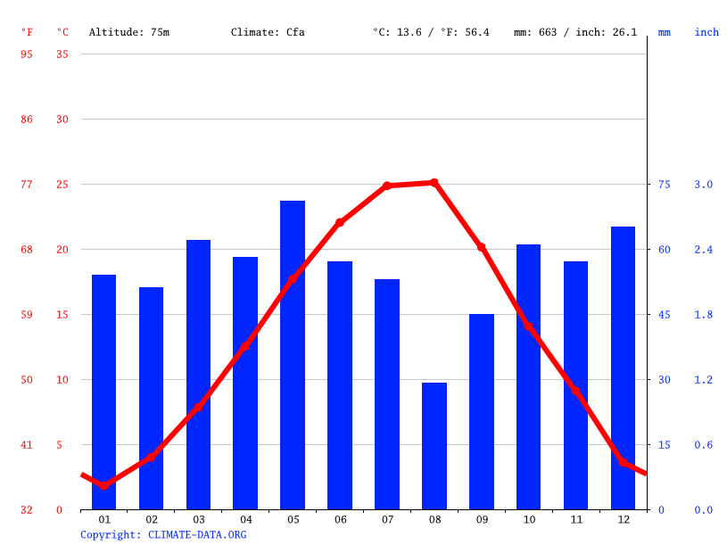 Climate graph // Weather by Month, Harmanli