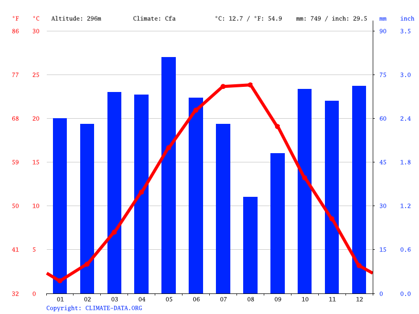 Climate graph // Weather by Month, Topolovgrad