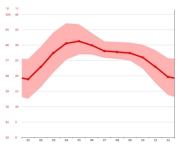 Temperature graph, Kharagpur