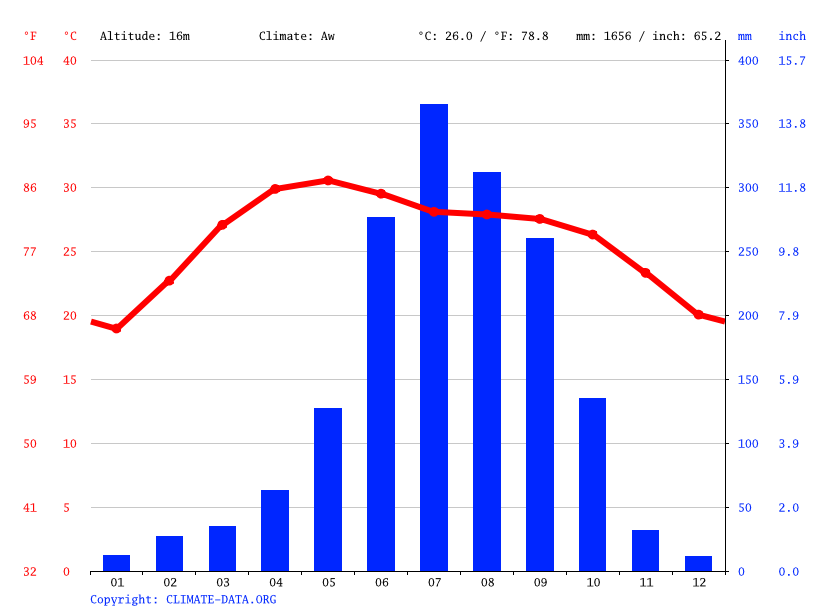 Climate graph // Weather by Month, Kolkata