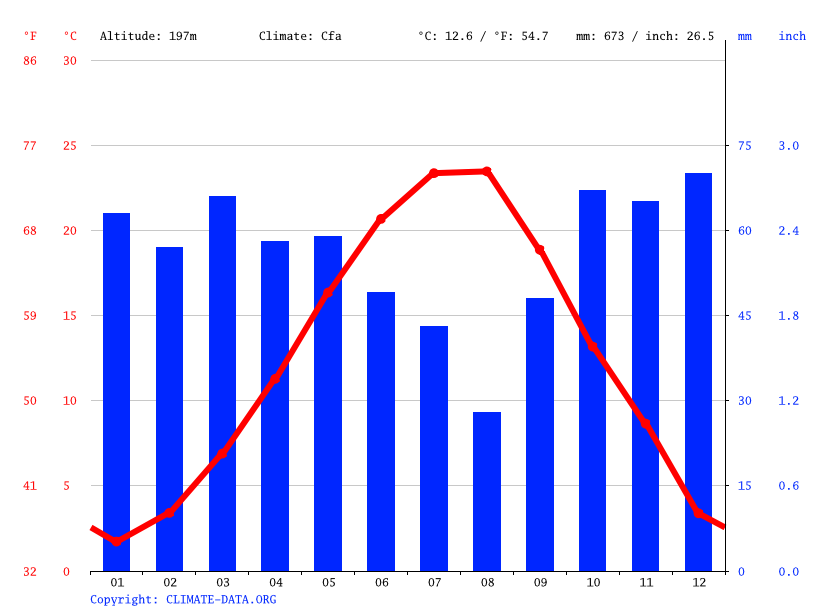 Climate graph // Weather by Month, Болярово