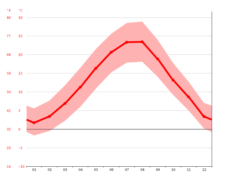 Temperature graph, Болярово