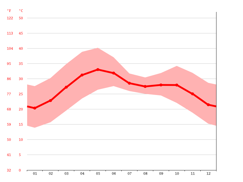 Temperature graph, Ahmedabad
