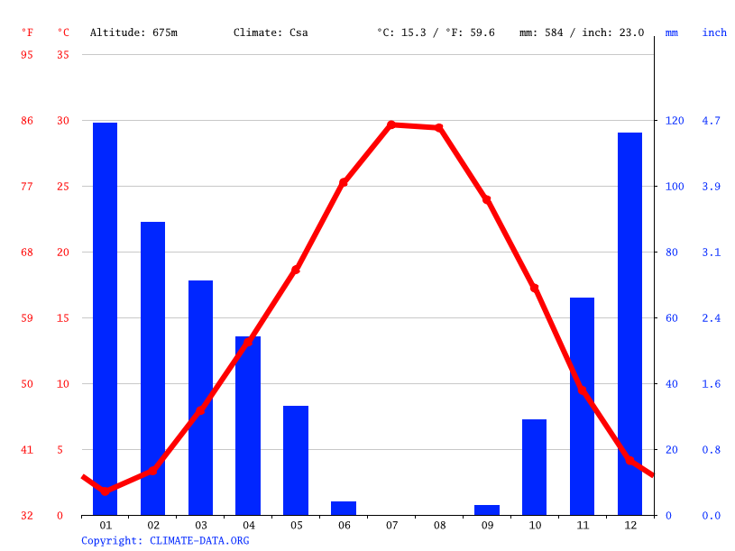 Climate graph // Weather by Month, Adıyaman