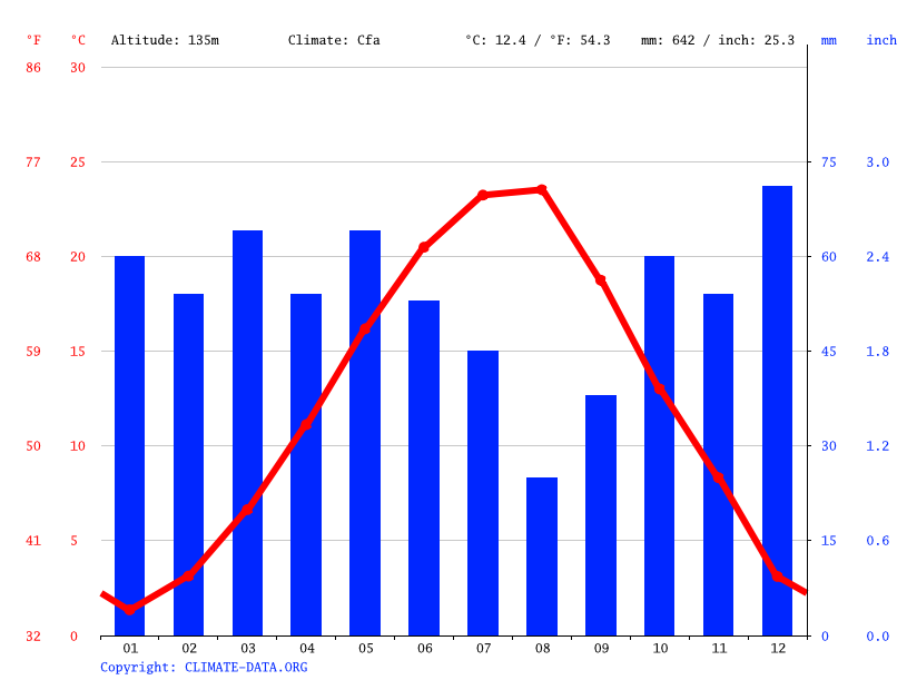 Climograph // Weather by Month, Madzharovo