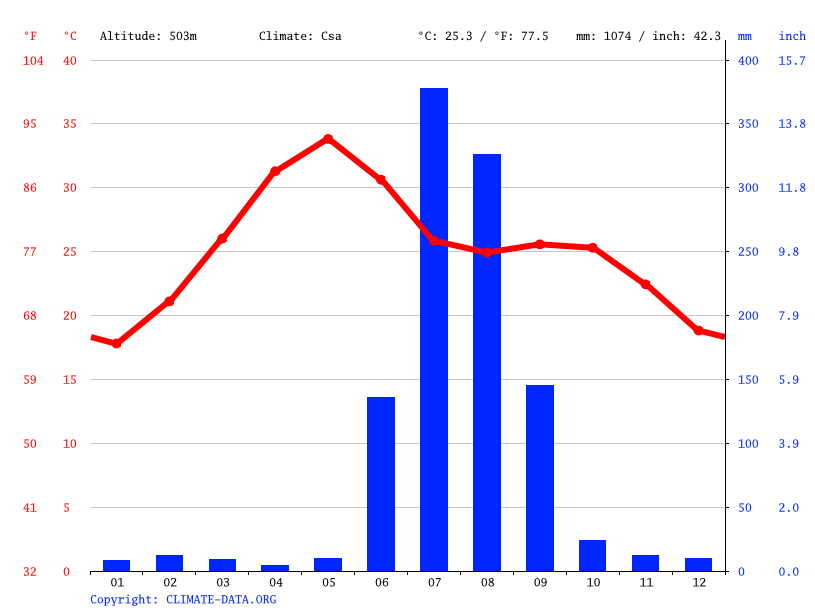 Climate graph // Weather by Month, Bhopal