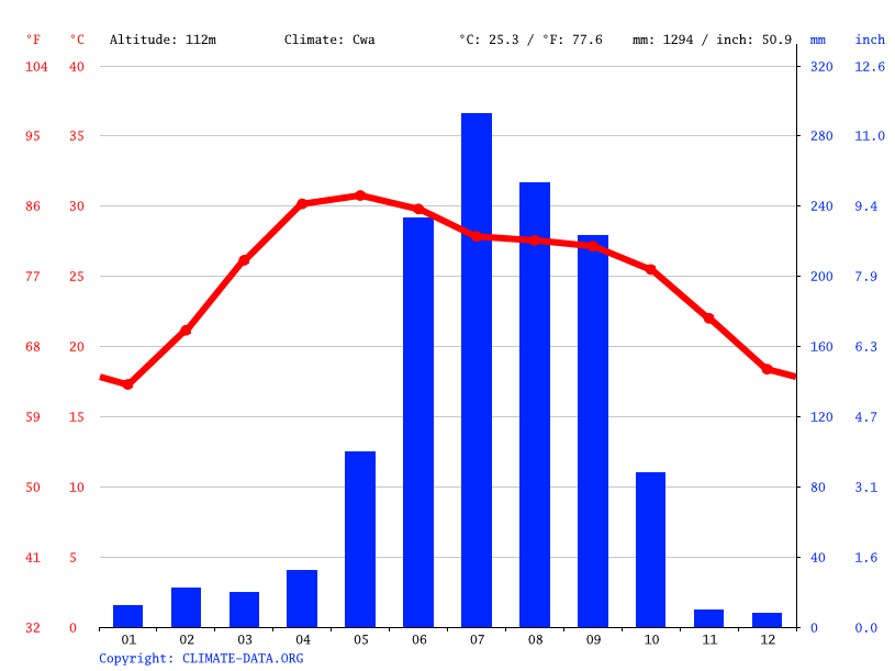 Climate graph // Weather by Month, Asansol
