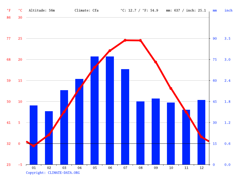 Climate graph // Weather by Month, Искър