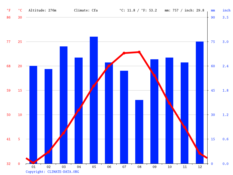 Climate graph // Weather by Month, Минерални бани