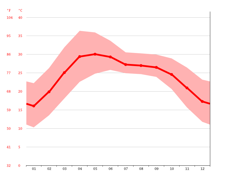 Temperature graph, Deoghar