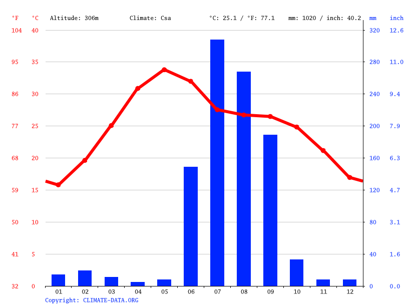 Climate graph // Weather by Month, Rewa