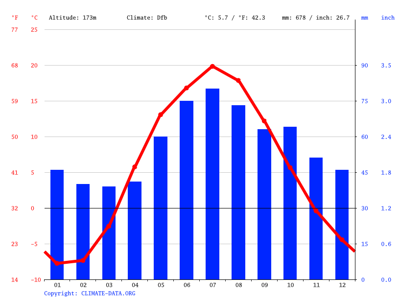 Climate graph // Weather by Month, Zarech'e