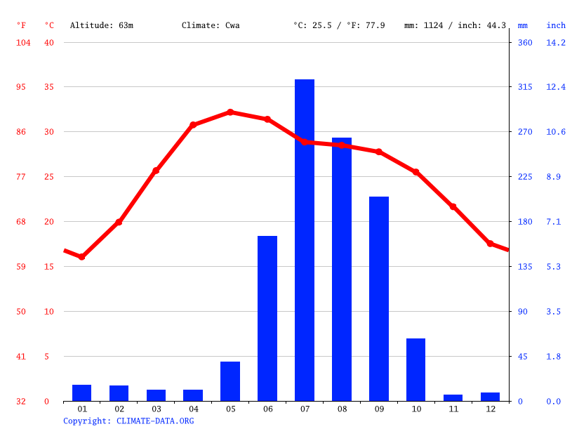 Climate graph // Weather by Month, Bihar Sharif