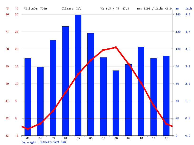 Climate graph // Weather by Month, Khashuri