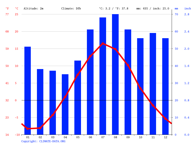 Climate graph // Weather by Month, Alvik