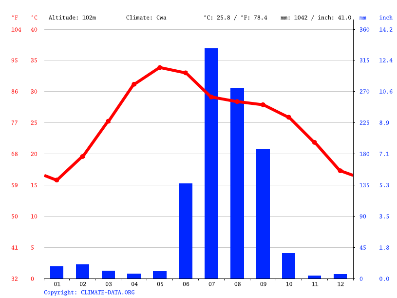 Climate graph // Weather by Month, Allahabad