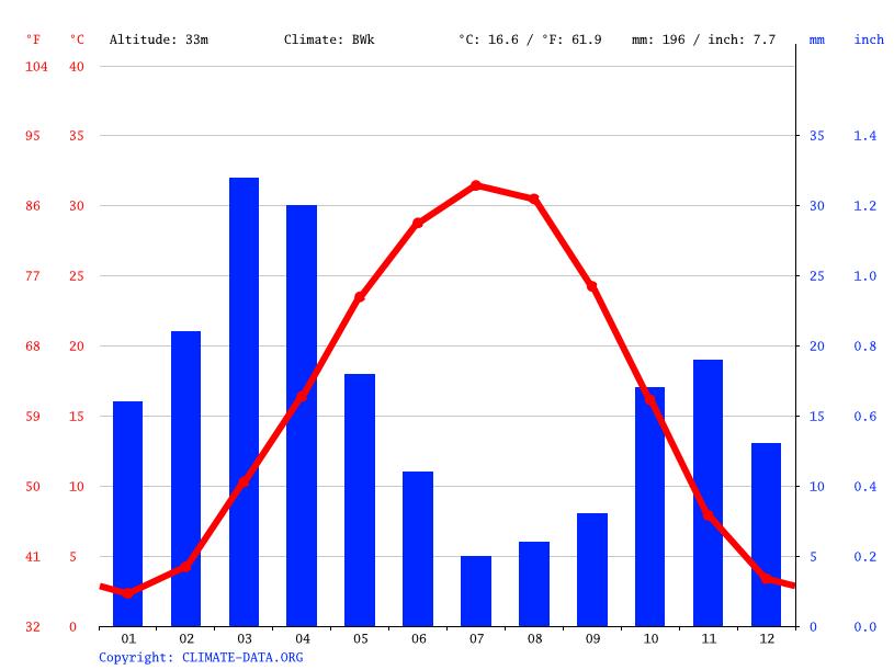Climate graph, Bereket