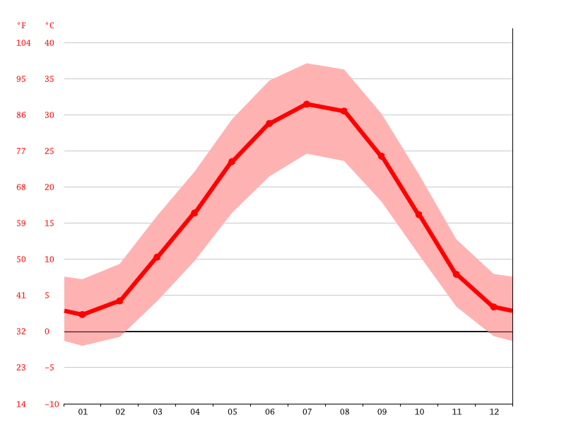 Temperature graph, Bereket