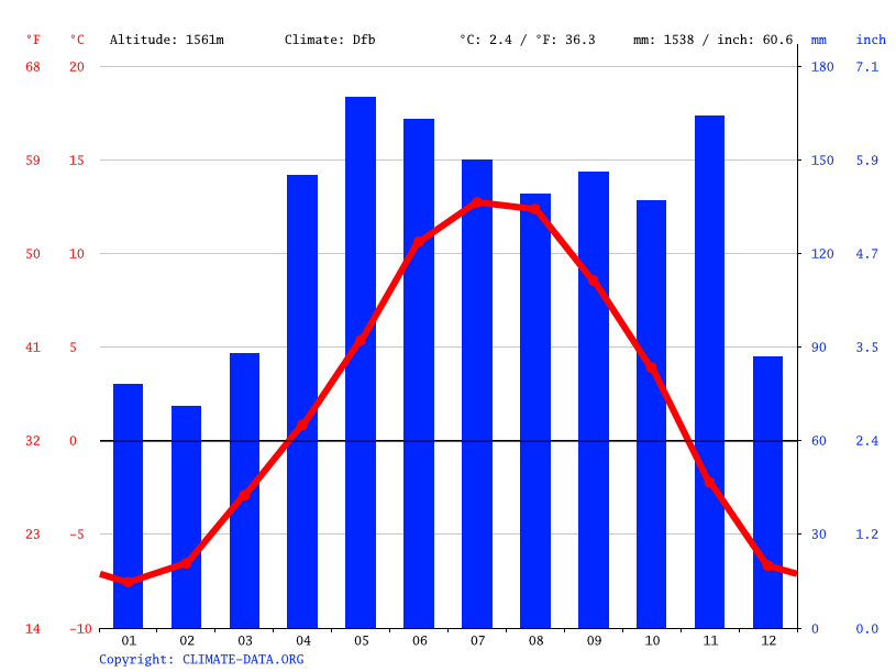 Grafico clima, Gressoney-Saint-Jean