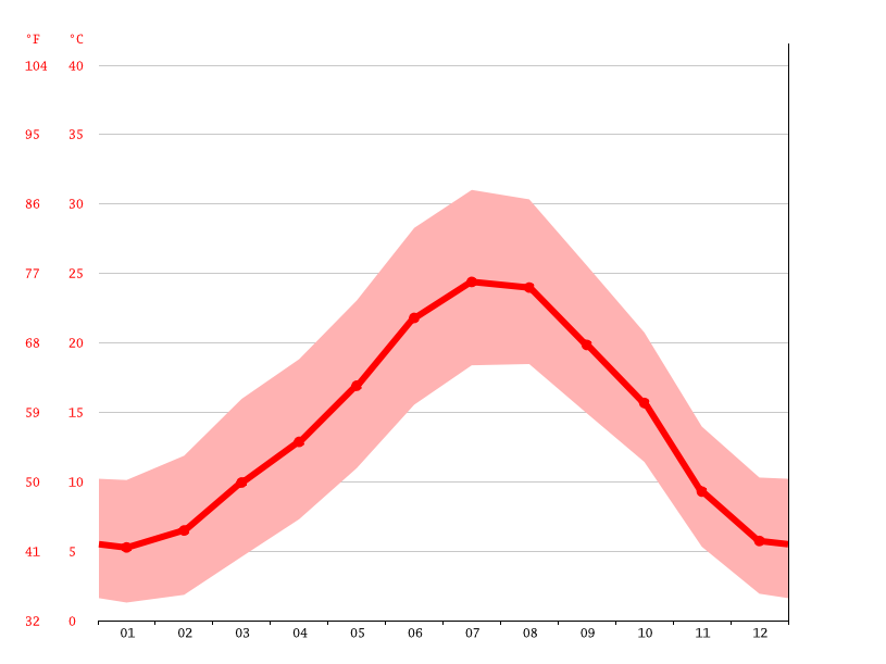 Diagrama De Temperatura Les Borges Blanques