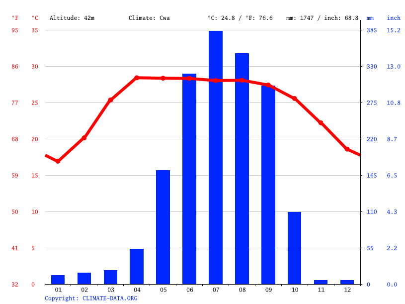 Climate graph // Weather by Month, Purnia