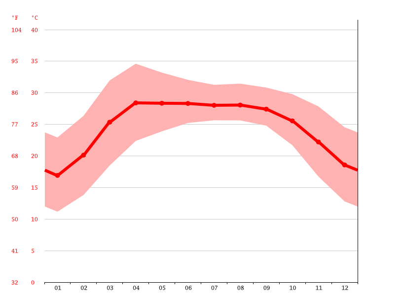 Temperature graph, Purnia