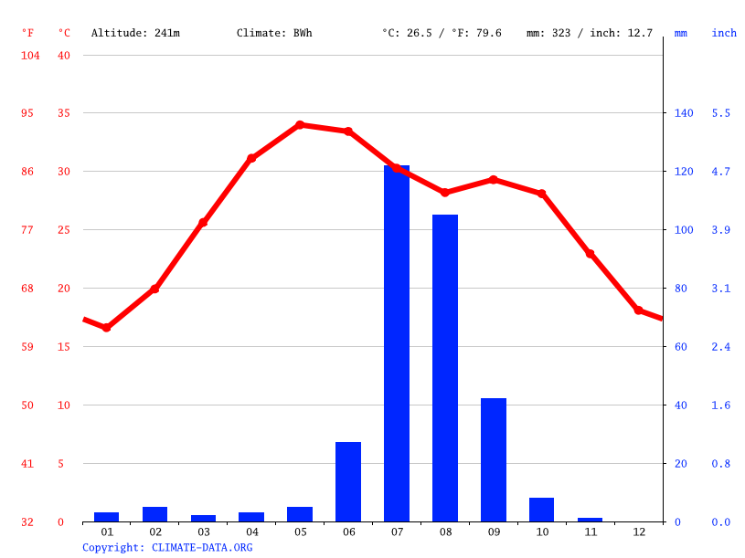 Climate graph // Weather by Month, Jodhpur