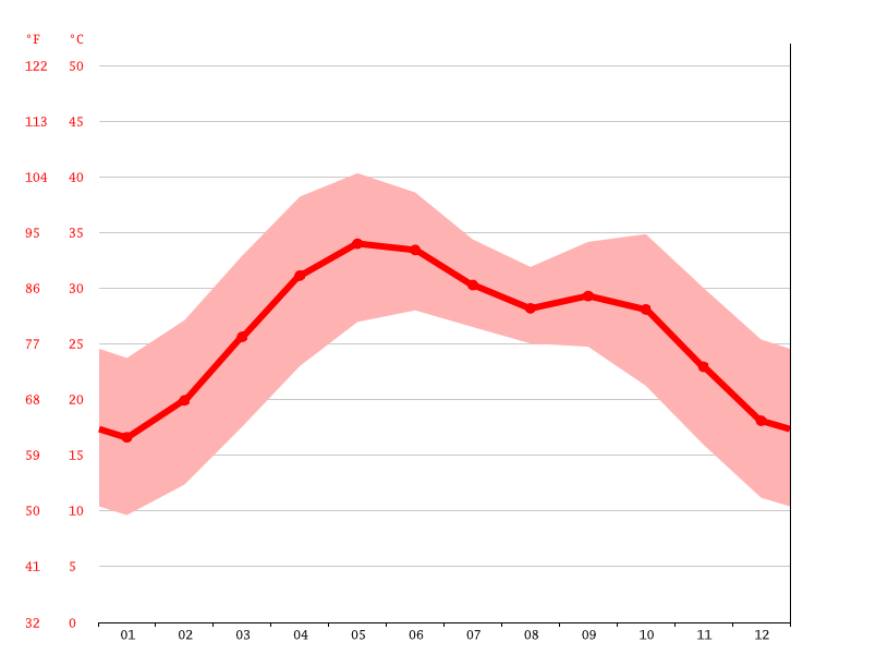 Temperature graph, Jodhpur