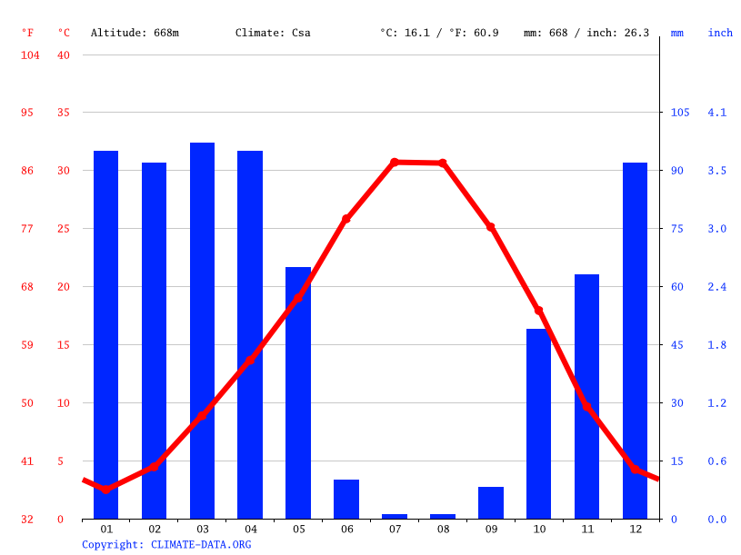 Climate graph // Weather by Month, Diyarbakır