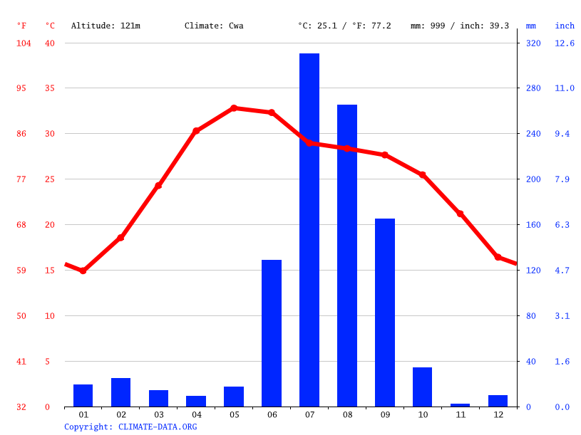 Climate graph // Weather by Month, Lucknow