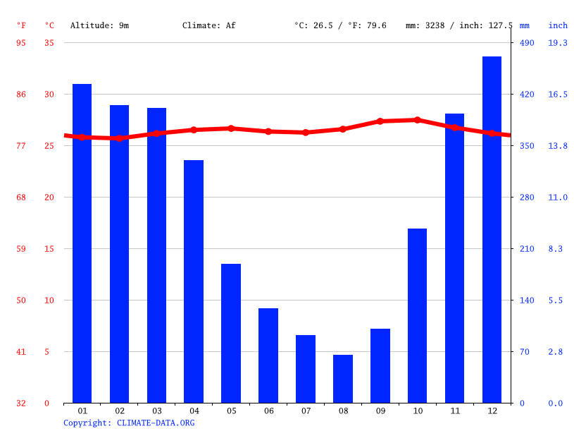 Climate graph // Weather by Month, Pemalang