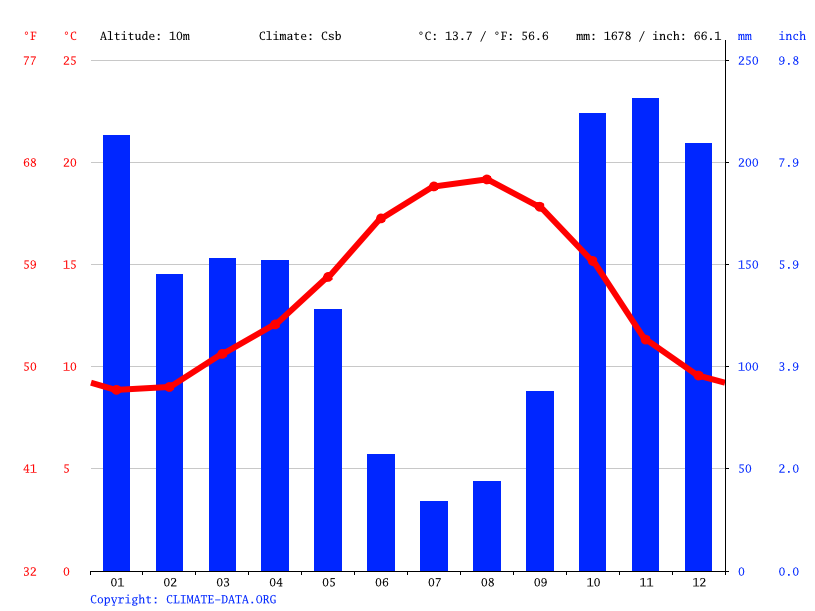 Climate graph // Weather by Month, Baiona