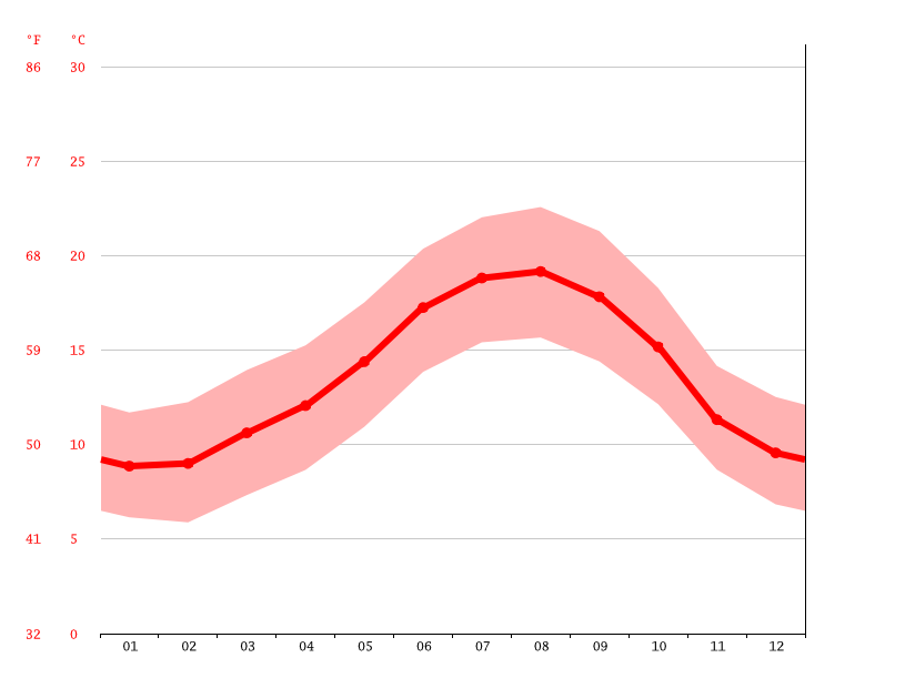 average temperature, Baiona
