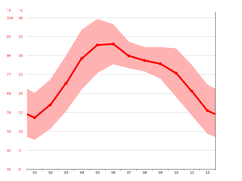Temperature graph, Faridabad