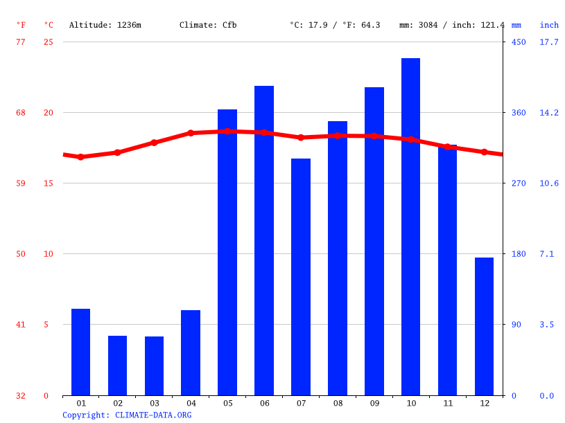 Climate graph // Weather by Month, San Vicente