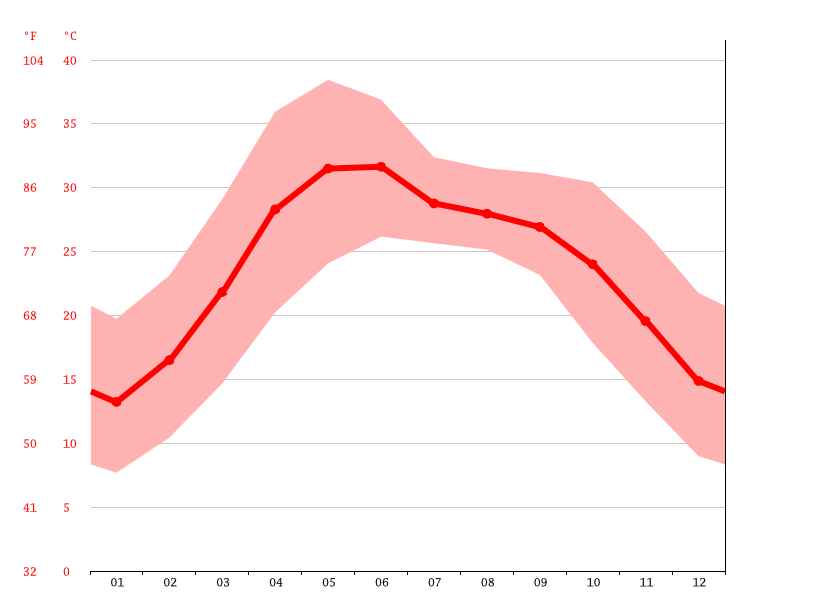 Temperature graph, Muzaffarnagar