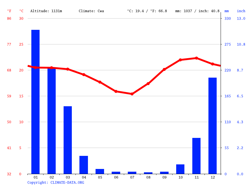 Climate graph // Weather by Month, Ntcheu