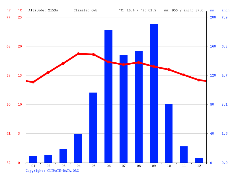 Climate graph // Weather by Month, Puebla