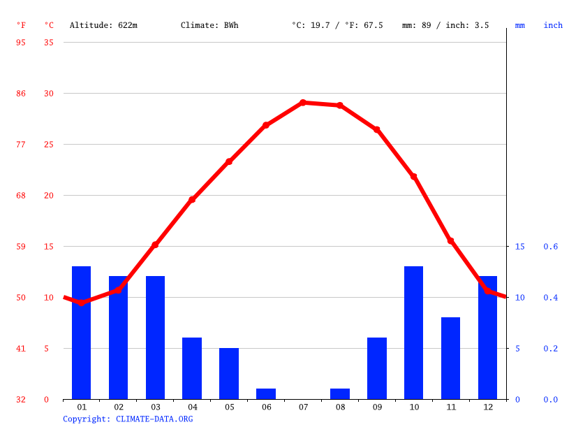 Climate graph // Weather by Month, Nalut