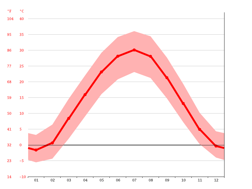 Temperature graph, Dashoguz