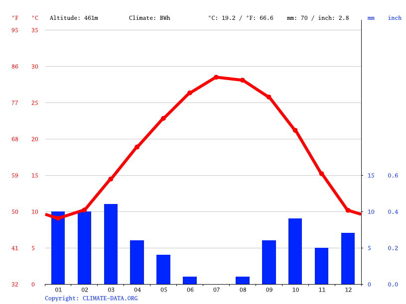 Climate graph // Weather by Month, Mizdah مزده