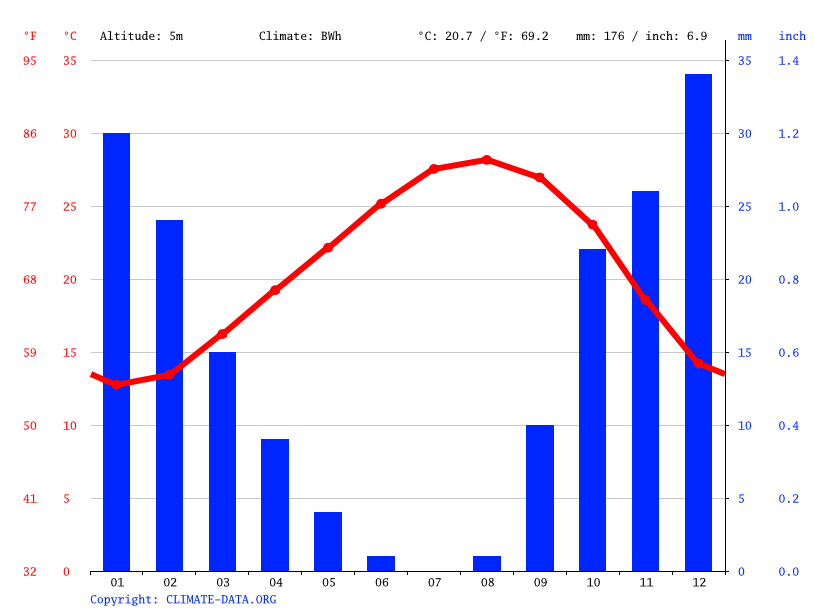 Climate graph // Weather by Month, Zuwarah