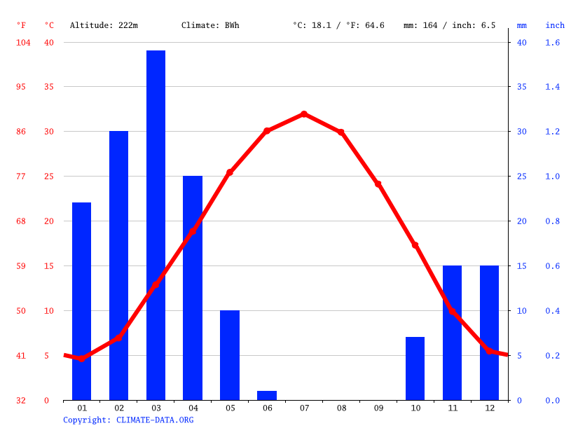 Climate graph // Weather by Month, Merv
