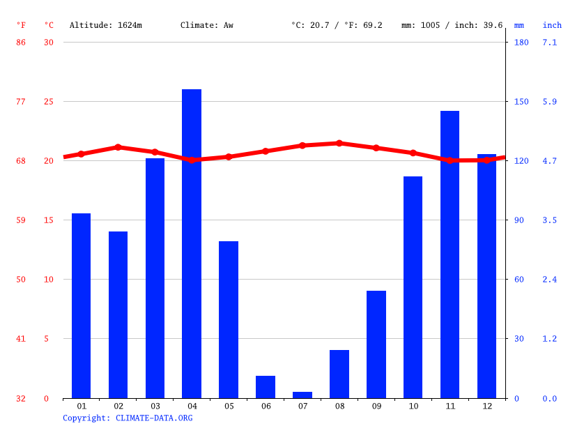 Climate graph // Weather by Month, Kibungo